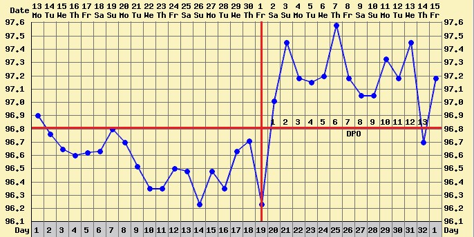 BBT Charting: Counting the days of the Luteal Phase